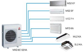 MXZ-6C122VA Inverter Power Multi dış üniteler